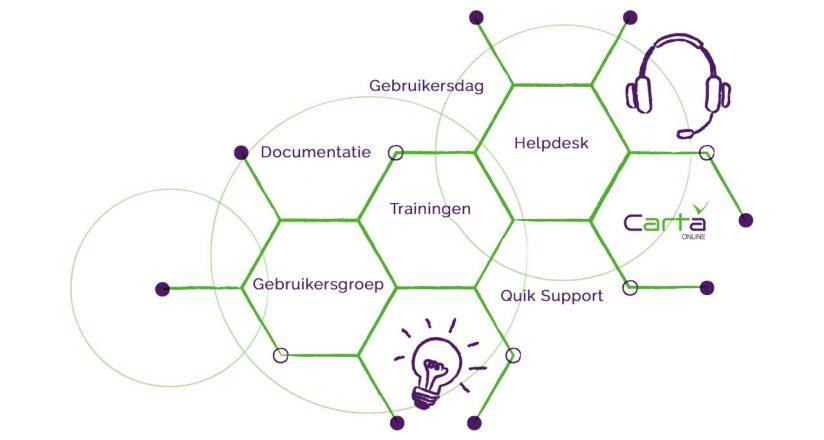 Service cursusadministratie Carta Online
